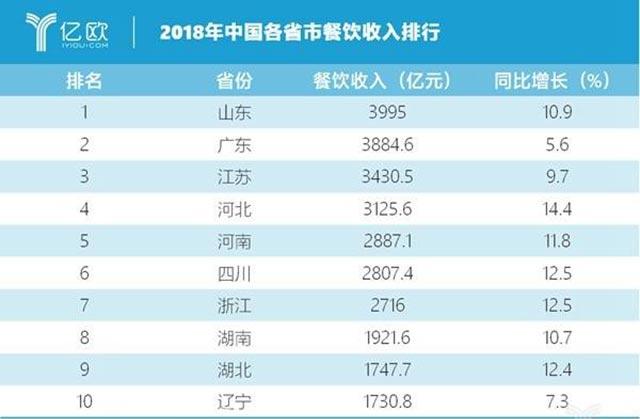 2019中国餐饮业年度报告