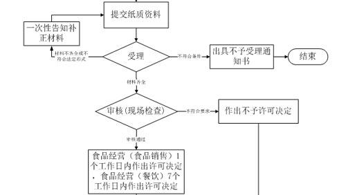 杭州食品经营许可证办理流程【江干区】